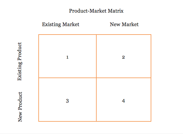 product-market-matrix